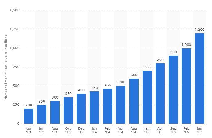 whatsapp-statistics-jan-2017